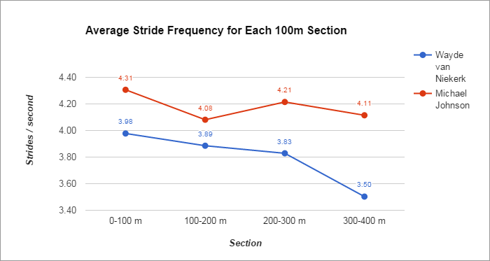 Average Stride Frequency