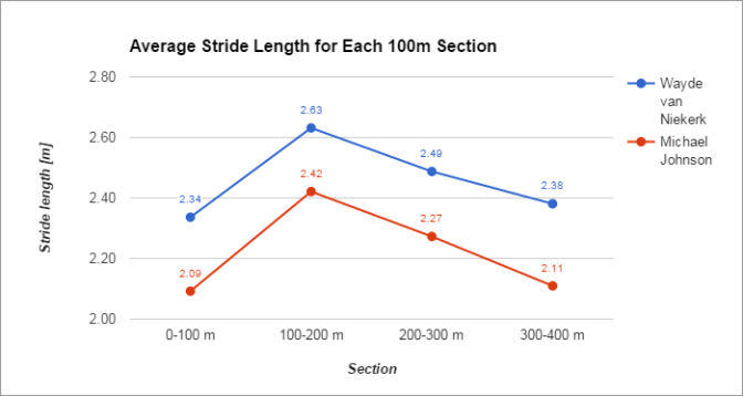 Average Stride Length