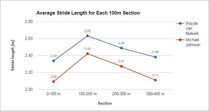 Average Stride Length