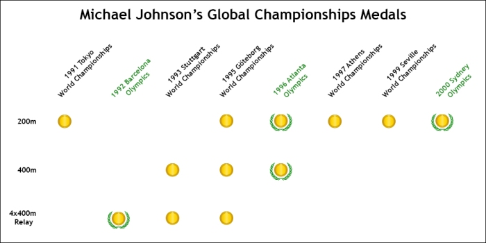 Johnson Global Championship Medals