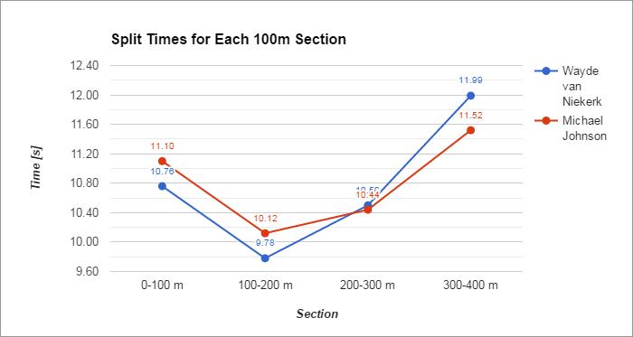 Stride Length vs Stride Frequency in the 400 Metres – Žiga P