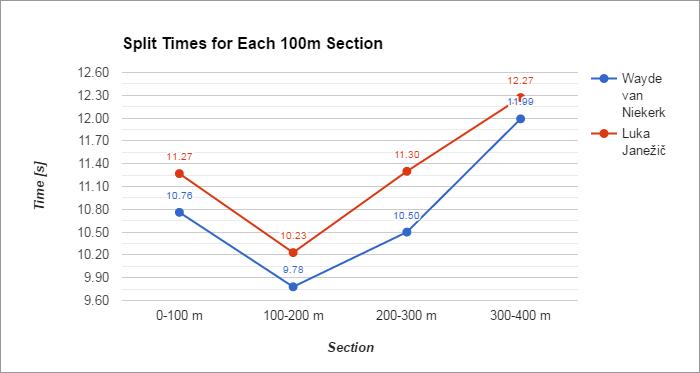 chart_splits