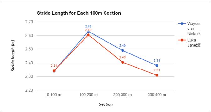 chart_stride-length