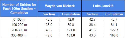 number of strides.PNG