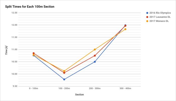 splits chart