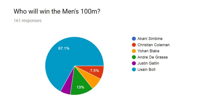 Men 100m