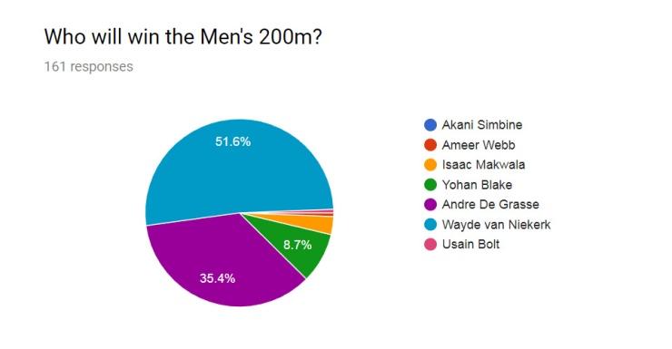 Men 200m