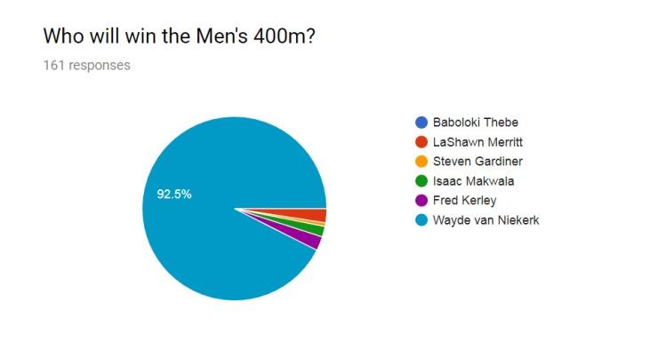 Men 400m