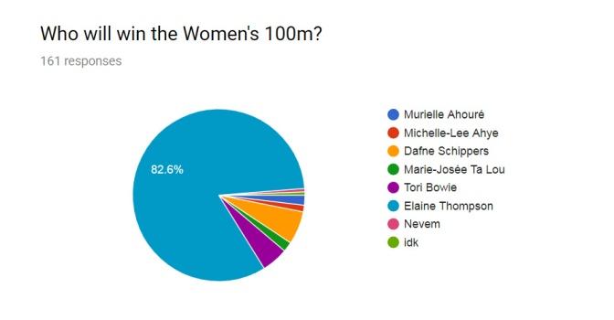 Women 100m