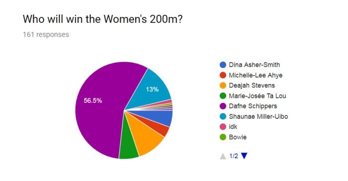 Women 200m