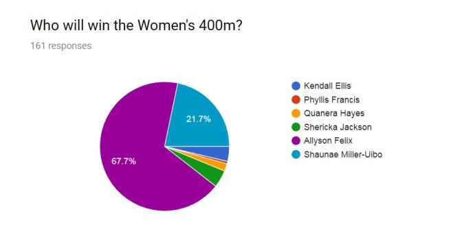 Women 400m